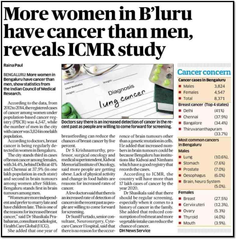More women in Bengaluru have cancer than men, says study